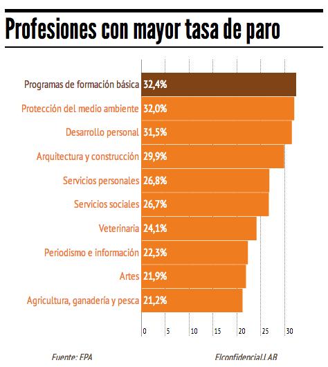profesiones con mayor numero de paro